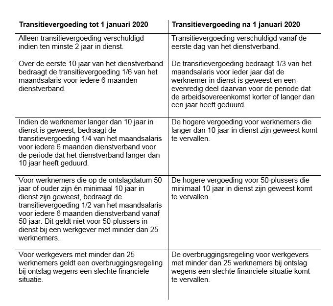 WAB-transitievergoeding-vergelijkingstabel